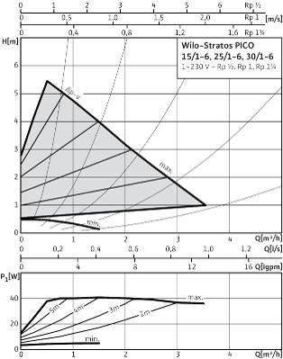 график_2_Wilo-Stratos PICO 30.1-6.jpg