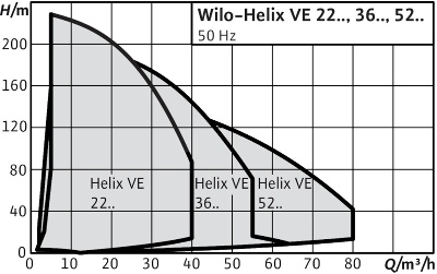 http://вило.рф/img/1Wilo-Helix VE 22.jpg
