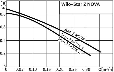 http://вило.рф/img/1Wilo-Star-Z NOVA.jpg