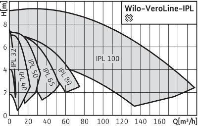 http://вило.рф/img/1Wilo-VeroLine-IPL.jpg