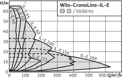 Картинки по запросу Wilo-IL-E