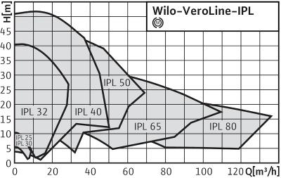 http://вило.рф/img/2Wilo-VeroLine-IPL.jpg