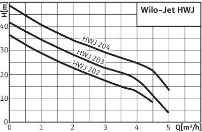 Установка Wilo Jet HWJ 20 L 202 (1~230 В)