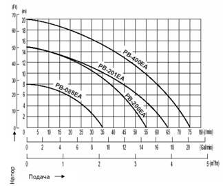 Характеристики Wilo-PB