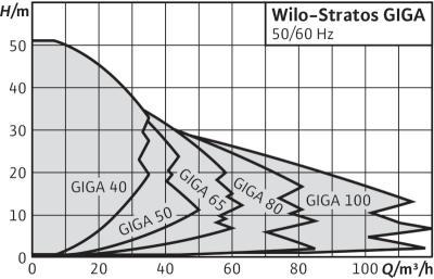 Картинки по запросу Wilo-Stratos GIGA