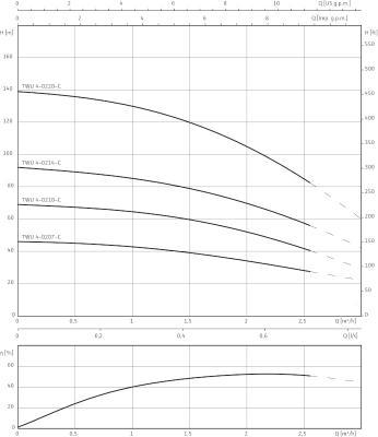 Характеристики Wilo Sub TWU 4 -C